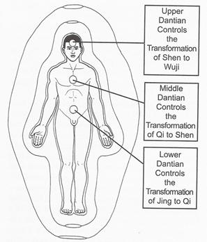 Three Dantians and relationship to transformation of Jing, Qi, and Shen